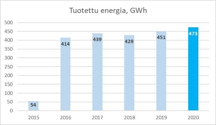 Tammervoimassa tuotettiin energiaa 473 GwH vuonna 2020.